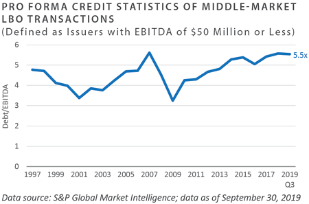 Pro Forma Credit Statistics