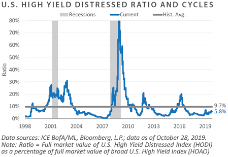 High Yield Distressed Ratio
