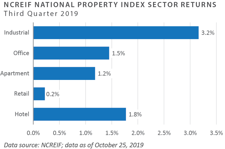 National Property Index Sector Returns