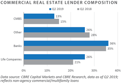 Commercial Real Estate Lender Comp
