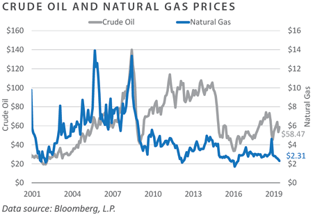 Oil and Gas Prices