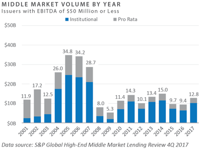 Middle market volume by year