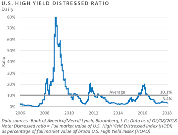 US High Yield Distressed Ratio