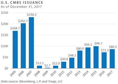 U.S. CMBS Issuance