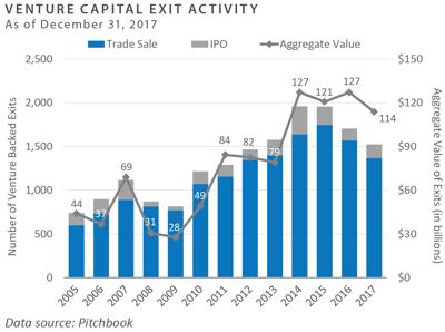 VC Exit Activity