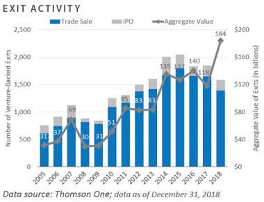 Venture Capital Investment Activity