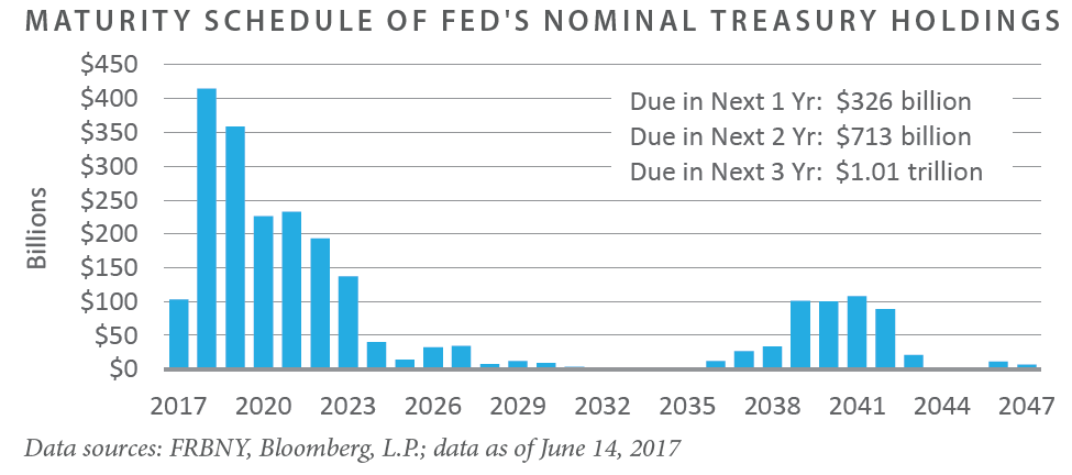 Maturity Schedule of FED's Nominal Treasury Holdings