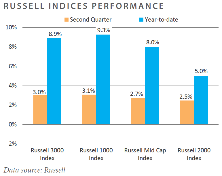 Russel Indices Performance