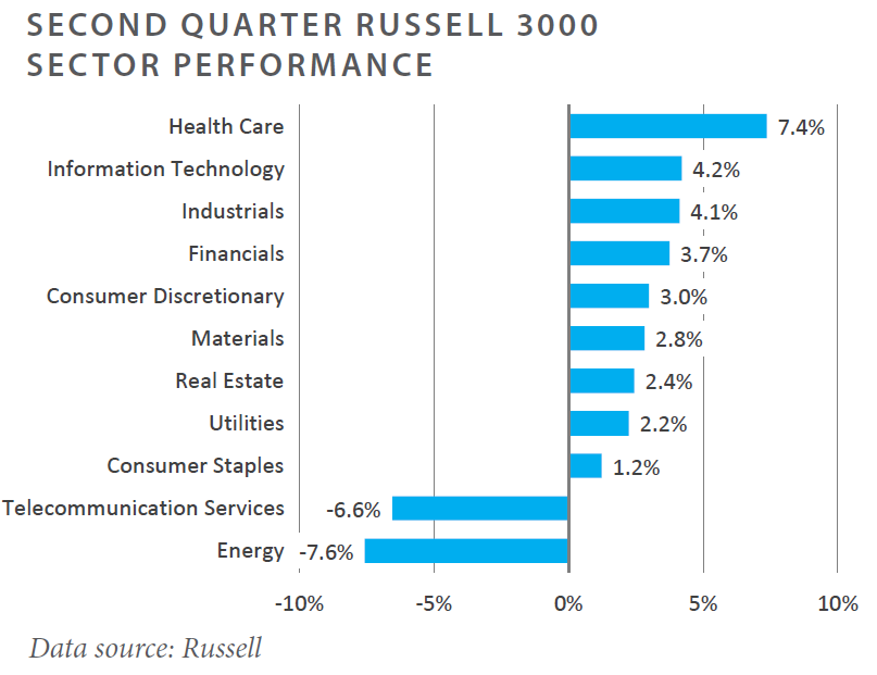Second Quarterly Russel 3000 Sector Performance