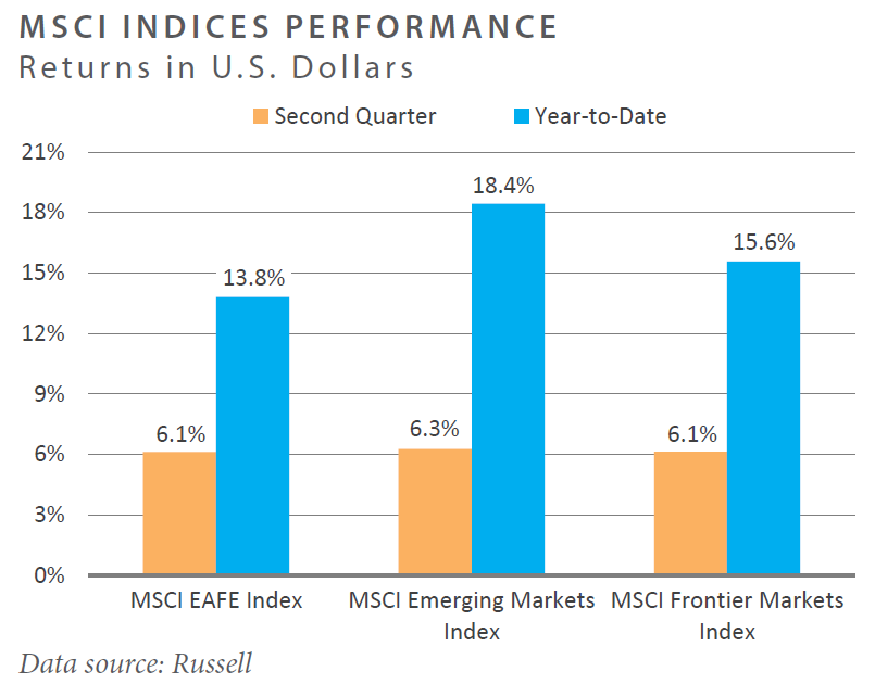 MSCI Indices Performance Returns in U.S. Dollars