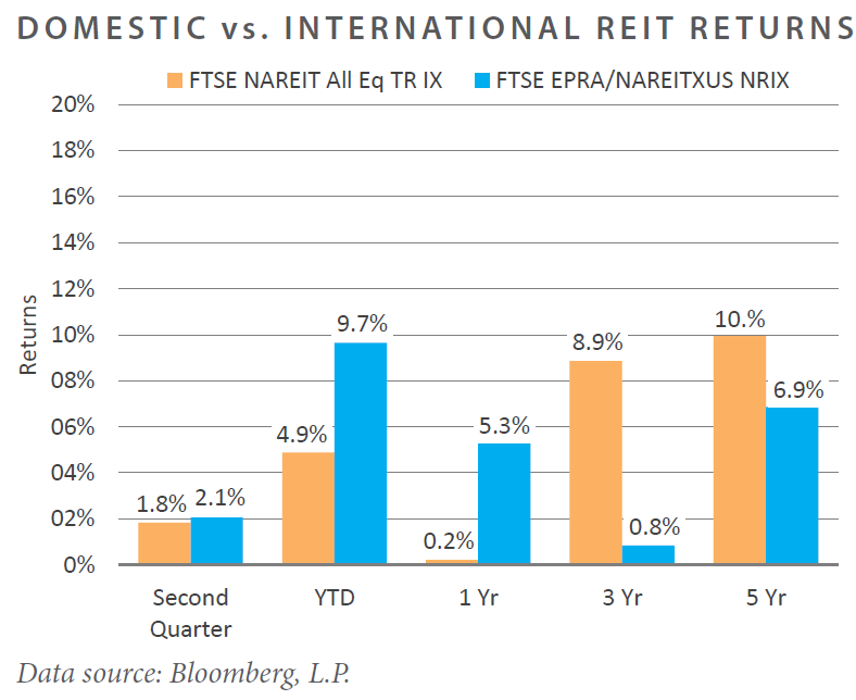 Domestic vs. International Reit Returns