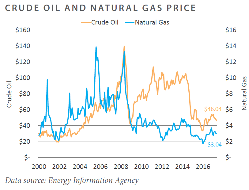 Crude Oil and Natural Gas Price