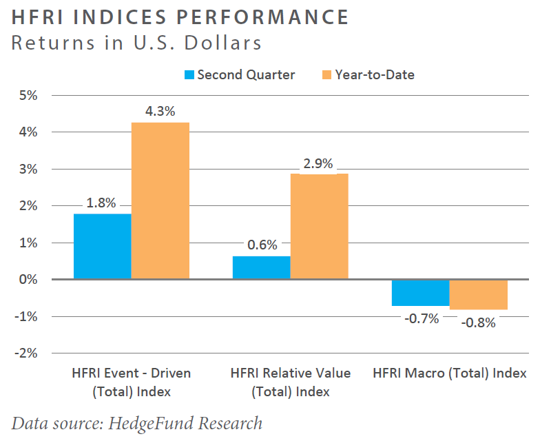 HFRI Indices Performance Returns in U.S. Dollars