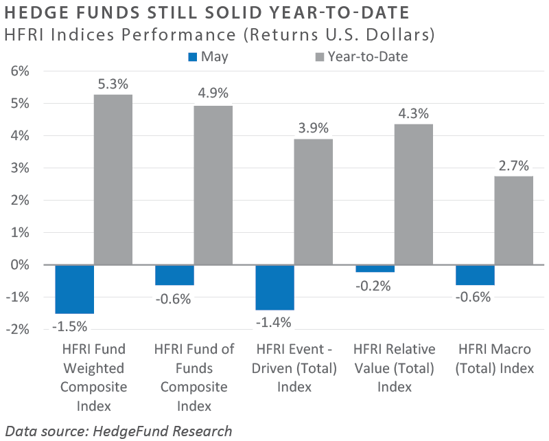Hedge Funds Still Solid Year-to-date