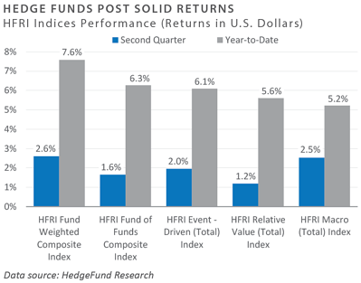 Hedge Funds Post Solid Returns