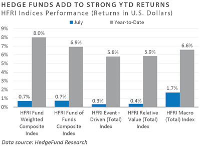 Hedge Funds add to strong YTD returns