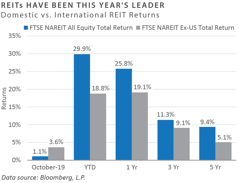 REITs Have Been This Year's Leader