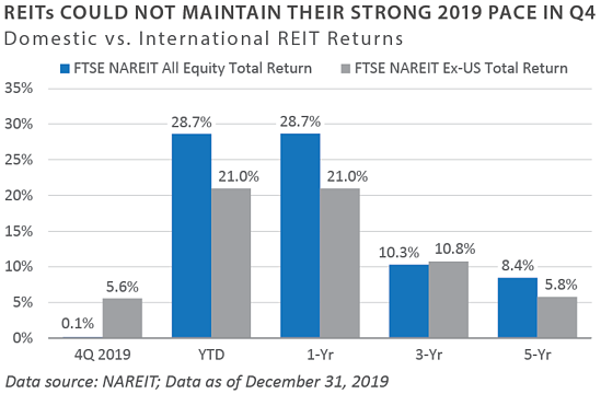 REITs Could Not Maintain Their Strong 2019 Pace In Q4
