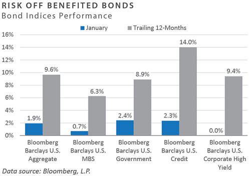Bond Indices Performance