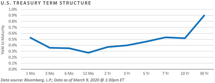 U.S. Treasury Term Structure