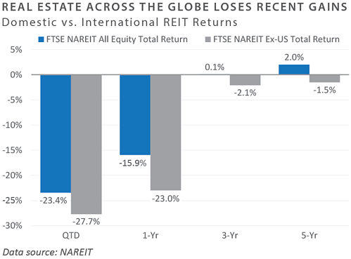 Domestic vs Intl REIT Returns