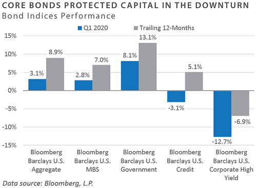 Bond Performance