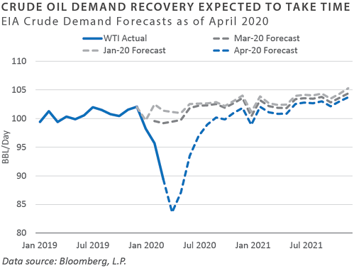 EIA Crude Demand Forecasts