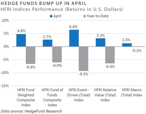 HFRI Indices
