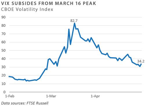 CBOE Volatility