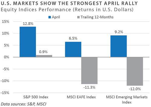 Equity Indices Performance