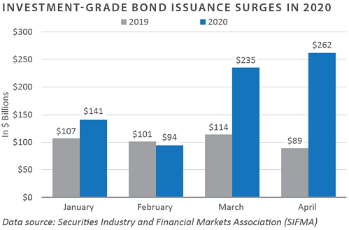 Investment Grade Bond Issuance