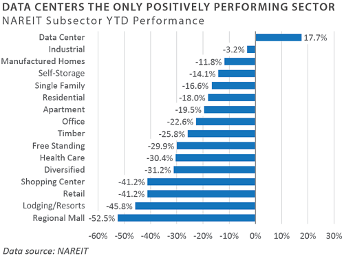 NAREIT Subsector Performance