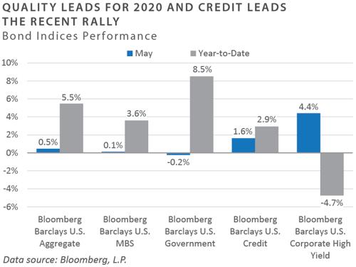 May-2020-FEG-RR-chart-5