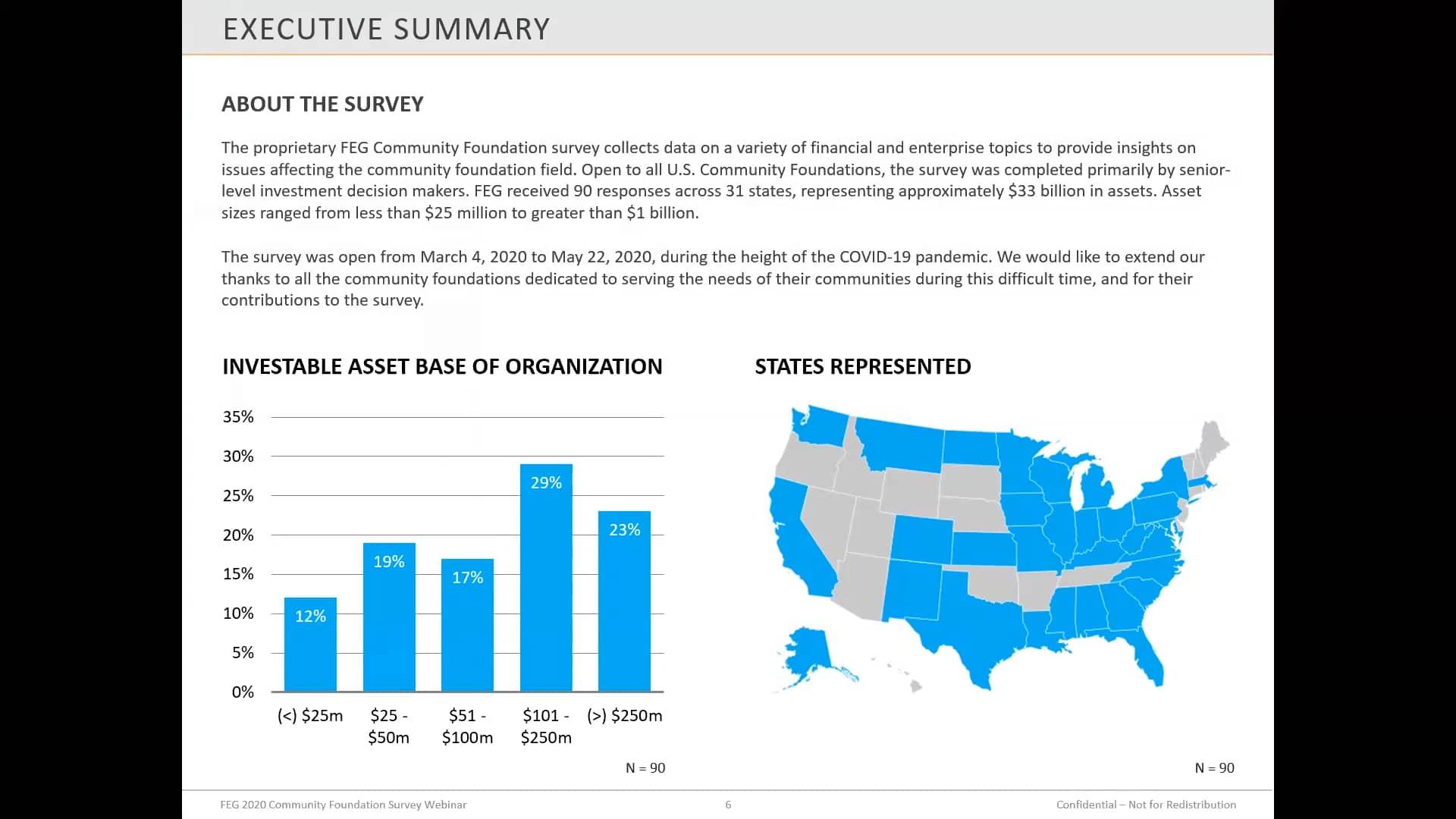 Webinar Replay: FEG 2020 Community Foundation Survey